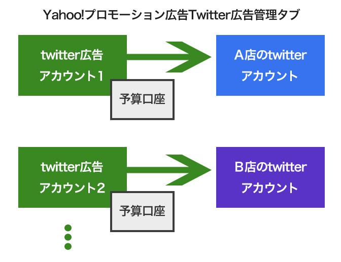 twitter広告のアカウント解説